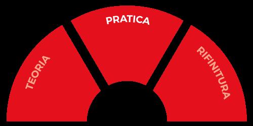 corso_medicina_modulo_pratica