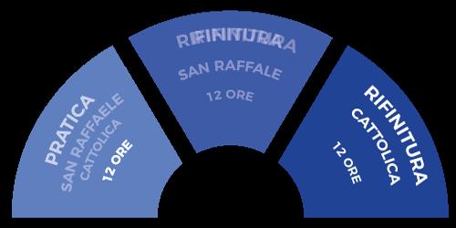 corso_medicina_private_modulo_rifinitura_cattolica