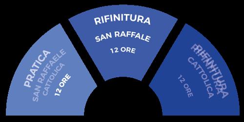 corso_medicina_private_modulo_rifinitura_san_raffaele